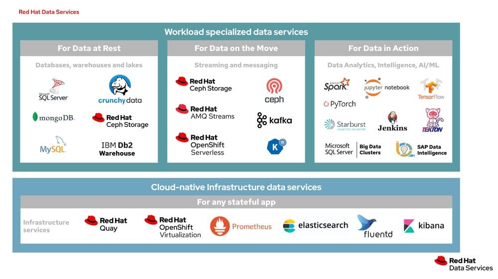 RedHat-Data-Services