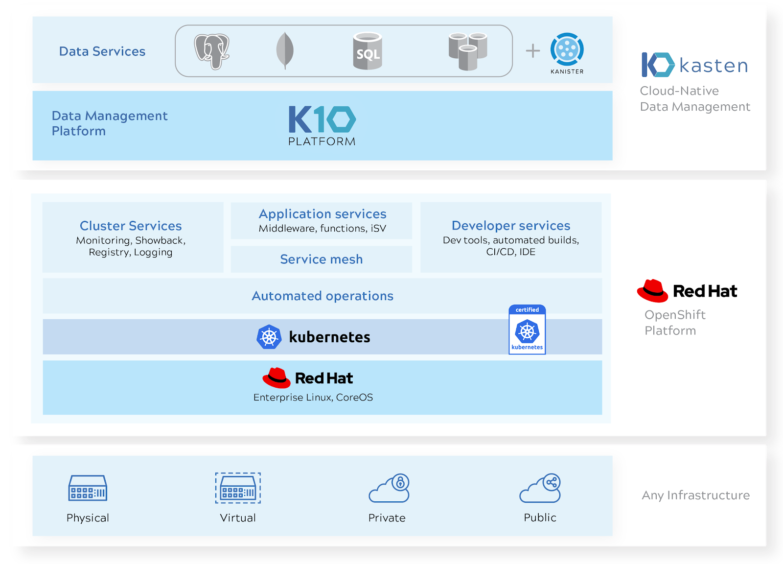 k10-redhat diagram
