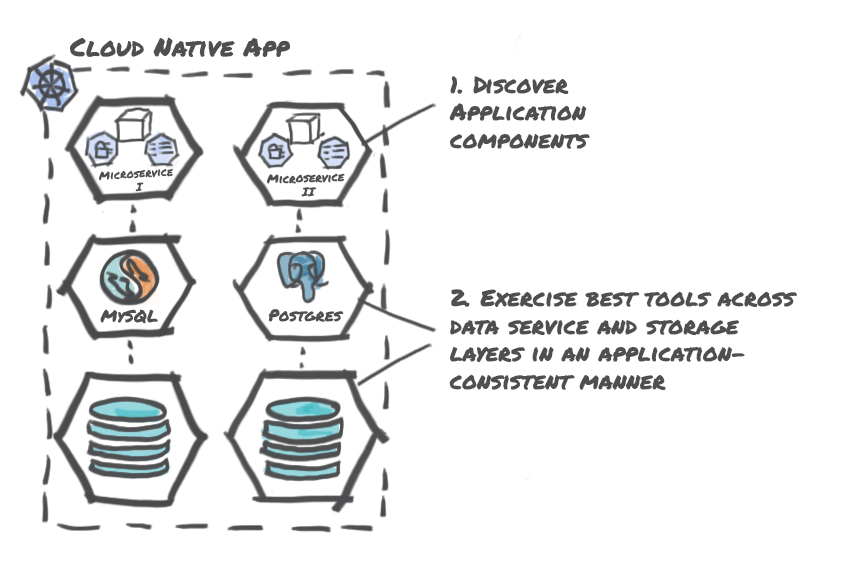 Application Centric Data Management