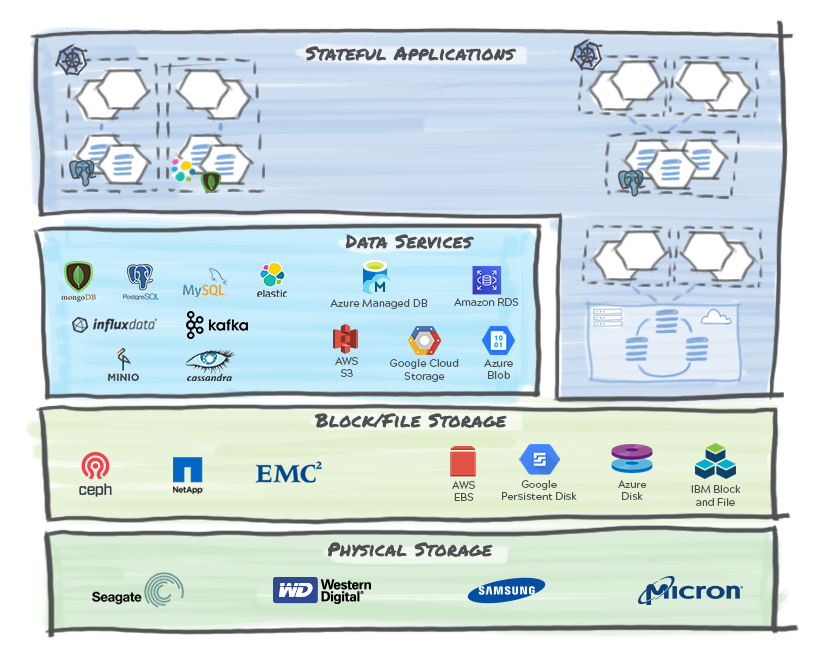 Storage And Data Services Stack